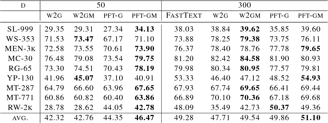 Figure 4 for Probabilistic FastText for Multi-Sense Word Embeddings
