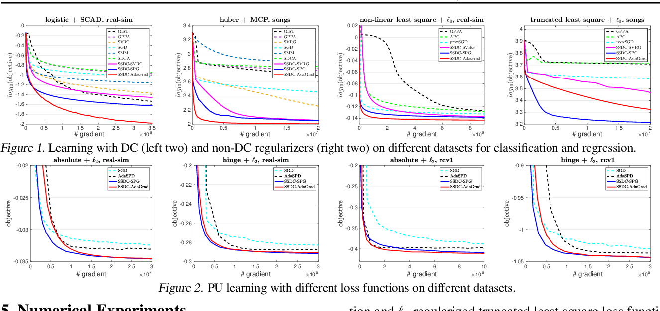 Figure 2 for Stochastic Optimization for DC Functions and Non-smooth Non-convex Regularizers with Non-asymptotic Convergence