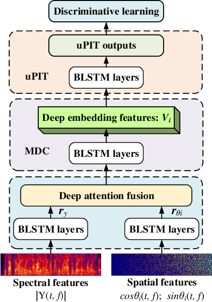 Figure 1 for Spatial and spectral deep attention fusion for multi-channel speech separation using deep embedding features
