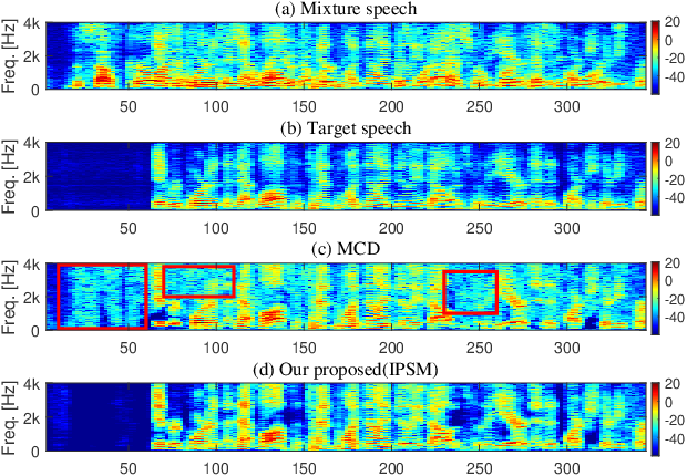 Figure 3 for Spatial and spectral deep attention fusion for multi-channel speech separation using deep embedding features