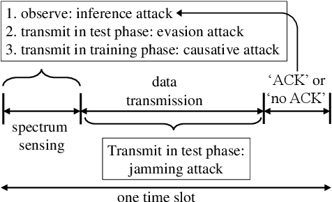 Figure 1 for Adversarial Deep Learning for Over-the-Air Spectrum Poisoning Attacks