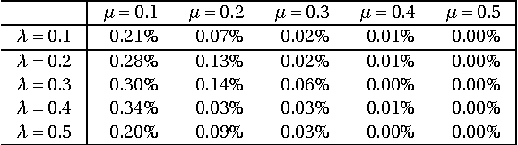 Figure 4 for Regularization vs. Relaxation: A conic optimization perspective of statistical variable selection