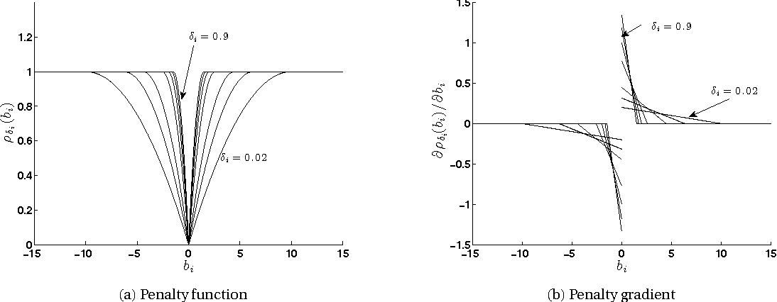 Figure 2 for Regularization vs. Relaxation: A conic optimization perspective of statistical variable selection