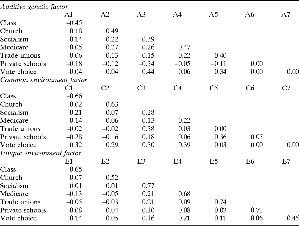 Table 6 from The genetics of voting: an Australian twin study