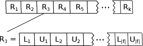 Figure 1 for Generation of Consistent Sets of Multi-Label Classification Rules with a Multi-Objective Evolutionary Algorithm