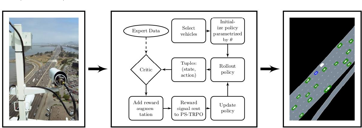 Figure 2 for Modeling Human Driving Behavior through Generative Adversarial Imitation Learning