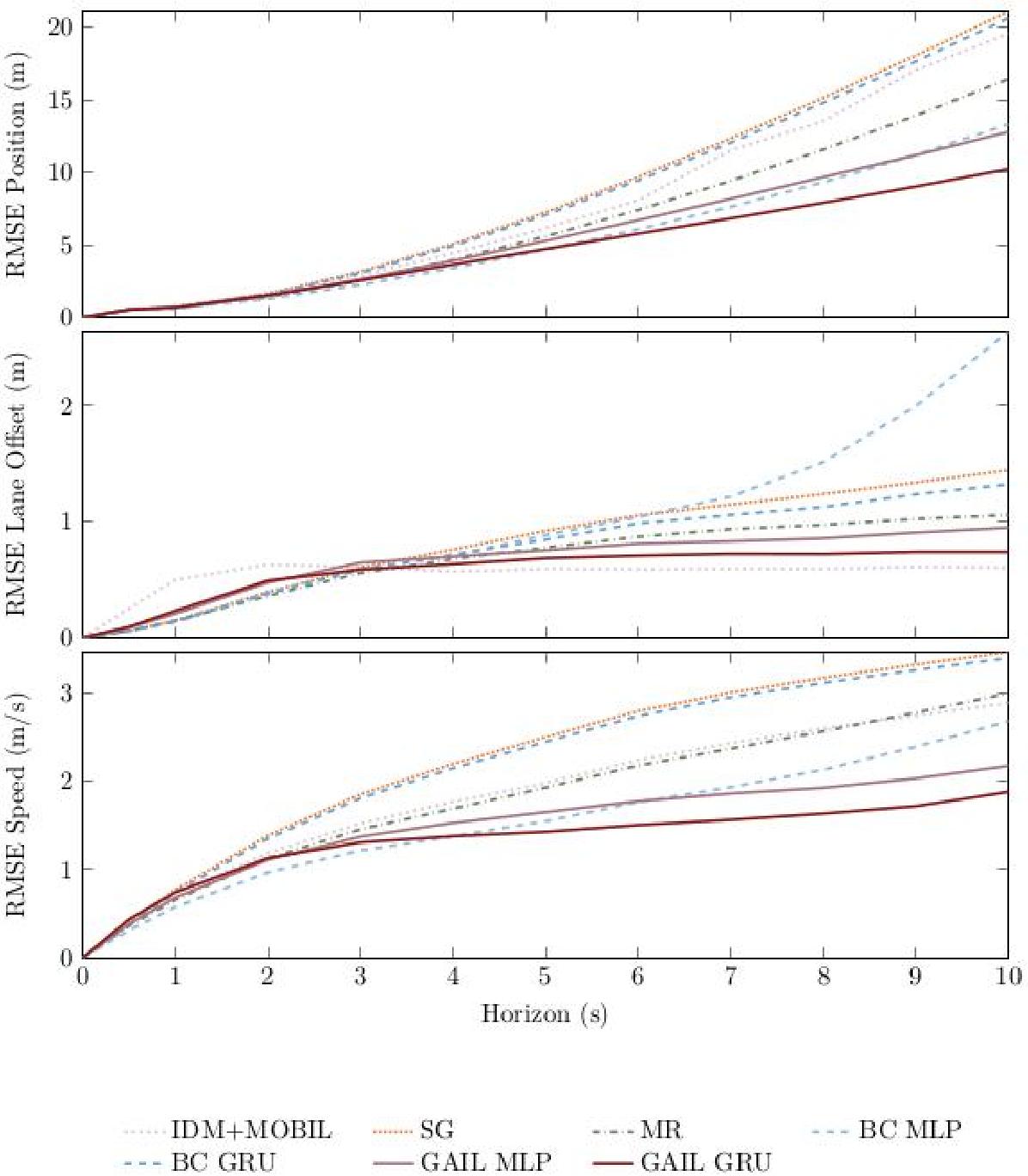 Figure 3 for Modeling Human Driving Behavior through Generative Adversarial Imitation Learning