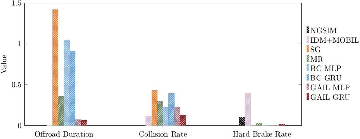 Figure 4 for Modeling Human Driving Behavior through Generative Adversarial Imitation Learning