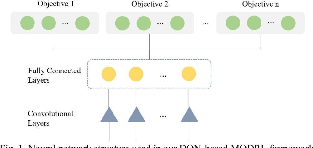 Figure 1 for A Multi-Objective Deep Reinforcement Learning Framework