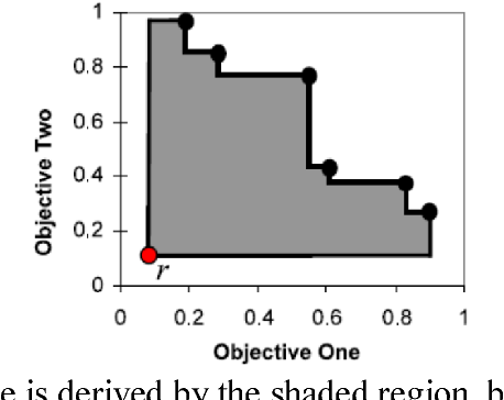 Figure 3 for A Multi-Objective Deep Reinforcement Learning Framework