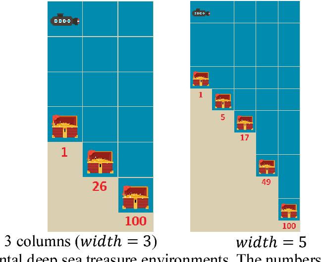 Figure 4 for A Multi-Objective Deep Reinforcement Learning Framework