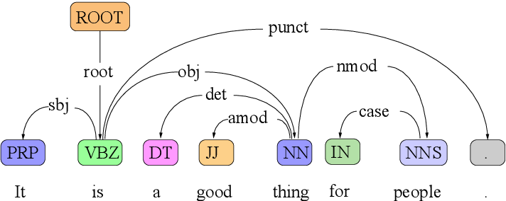 Figure 1 for Syntax-aware Data Augmentation for Neural Machine Translation