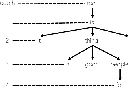 Figure 3 for Syntax-aware Data Augmentation for Neural Machine Translation