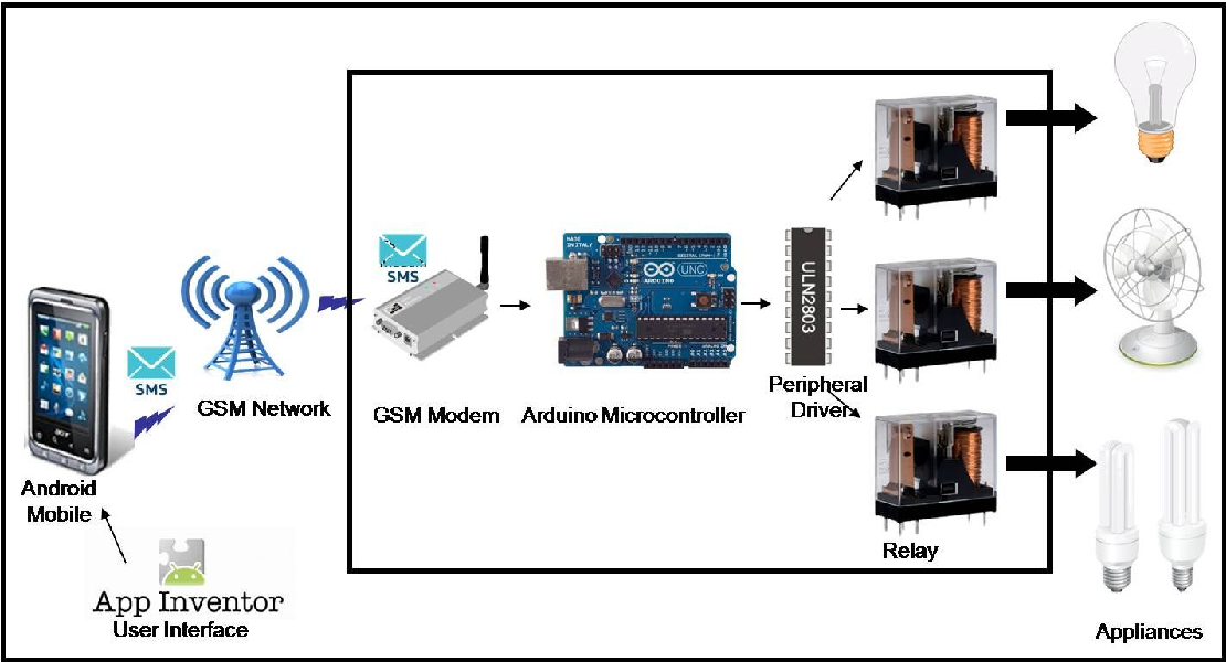 Figure 1 from GSM Based Home Automation System UsingApp-Inventor for
