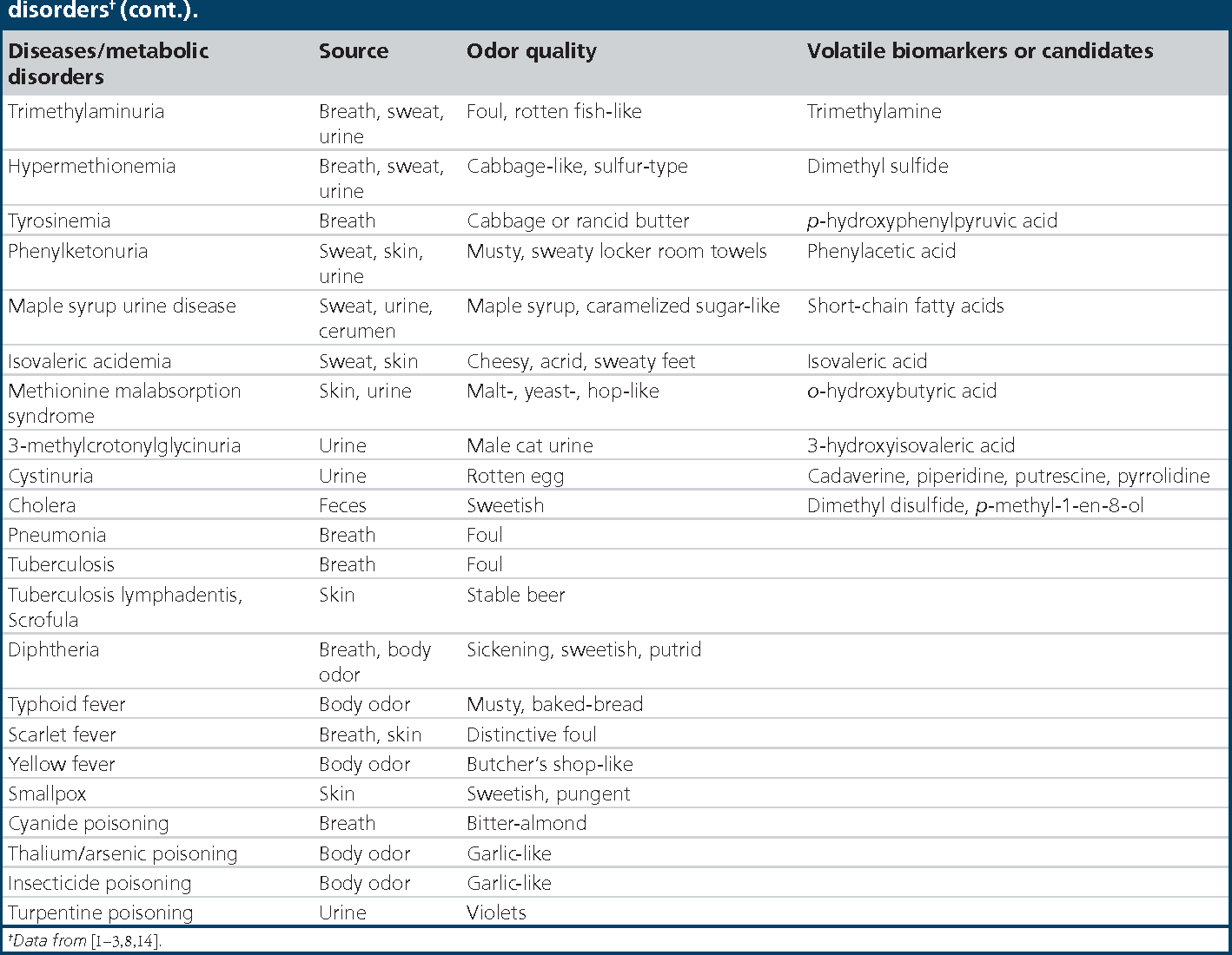 Table 1 from Noninvasive analysis of volatile biomarkers in human