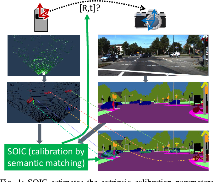 Figure 1 for SOIC: Semantic Online Initialization and Calibration for LiDAR and Camera