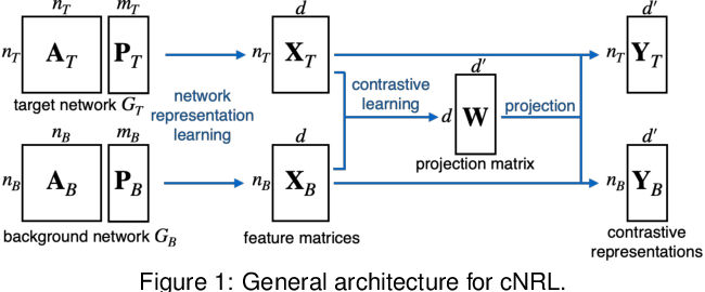 Figure 1 for A Visual Analytics Framework for Contrastive Network Analysis