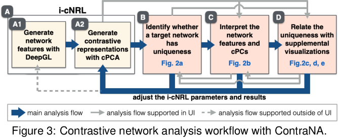 Figure 3 for A Visual Analytics Framework for Contrastive Network Analysis