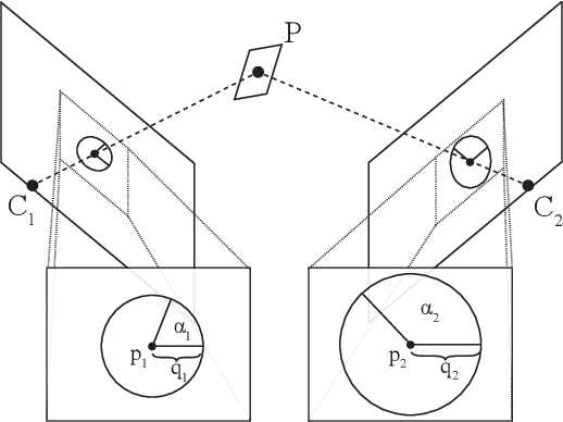 Figure 1 for Homography from two orientation- and scale-covariant features