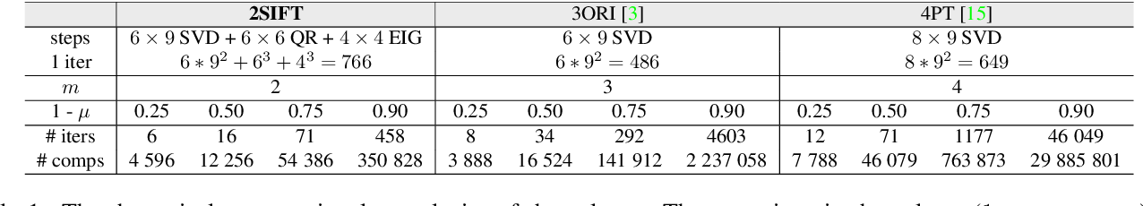 Figure 2 for Homography from two orientation- and scale-covariant features