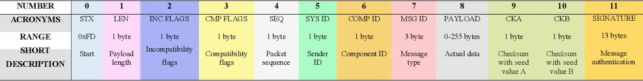 MAVSec: Securing the MAVLink Protocol for Ardupilot/PX4