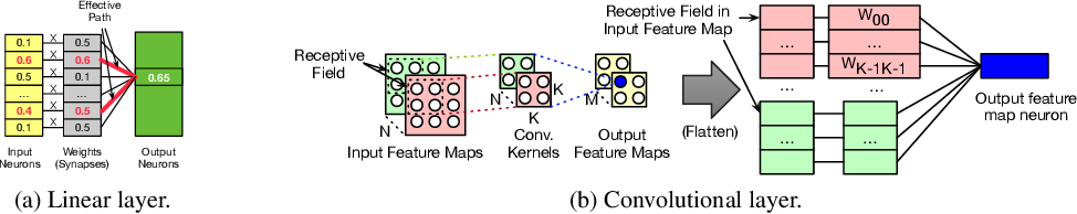 Figure 1 for Adversarial Defense Through Network Profiling Based Path Extraction