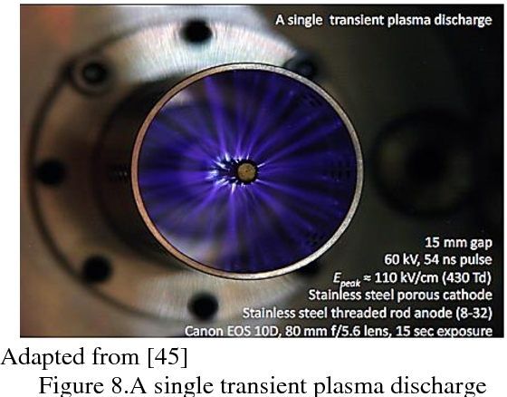 Figure 8 from A Study on the Transient Plasma Ignition (TPI