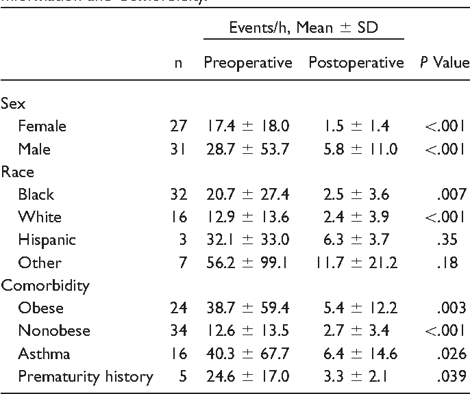 Table 1. Changes in Mean Obstructive Apnea-Hypopnea Index for Children Undergoing Adenotonsillectomy Based on Demographic Information and Comorbidity.