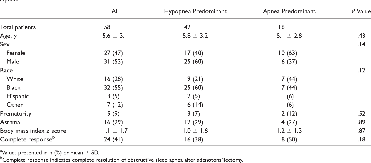 Table 2. Demographics and Response to Adenotonsillectomy in Children with Apnea- and Hypopnea-Predominant Obstructive Sleep Apnea.a