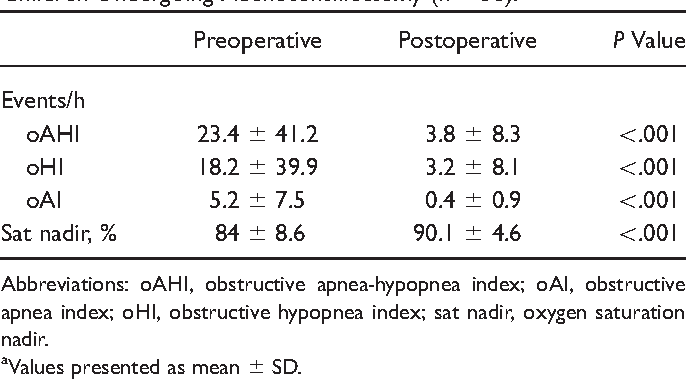 Table 3. Changes in Respiratory Sleep Study Parameters for Children Undergoing Adenotonsillectomy (n = 58).a