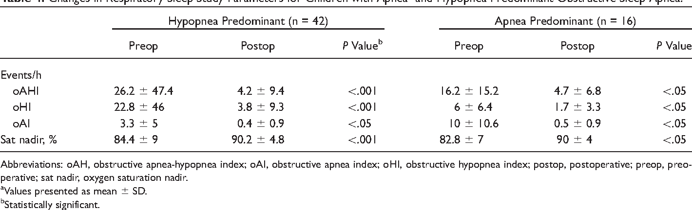 Table 4. Changes in Respiratory Sleep Study Parameters for Children with Apnea- and Hypopnea-Predominant Obstructive Sleep Apnea.a