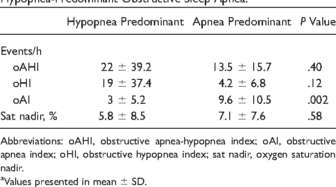 Table 5. Differences in Respiratory Sleep Study Parameters before and after Adenotonsillectomy for Children with Apnea- vs Hypopnea-Predominant Obstructive Sleep Apnea.a