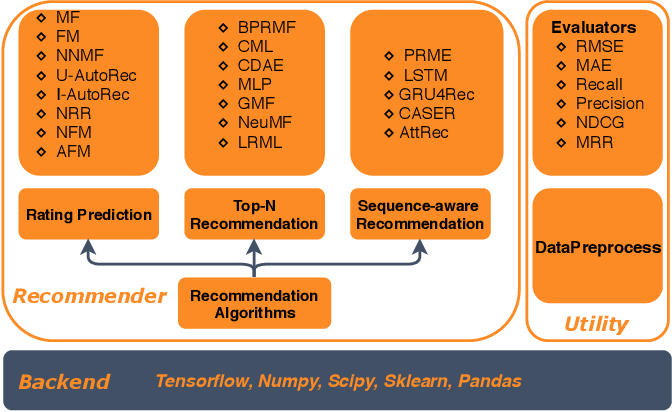 Figure 1 for DeepRec: An Open-source Toolkit for Deep Learning based Recommendation