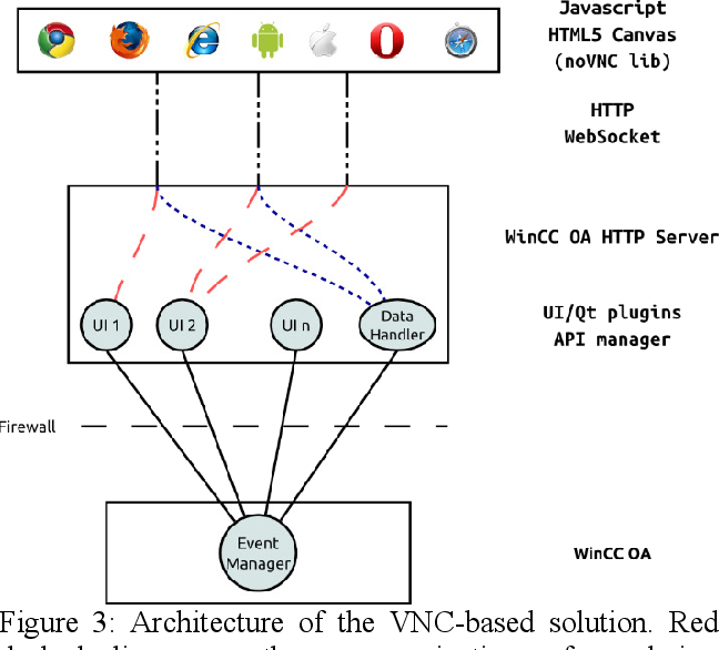 Figure 3 from Integrating Web-Based User Interface Within