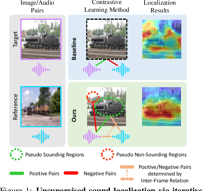 Figure 1 for Unsupervised Sound Localization via Iterative Contrastive Learning