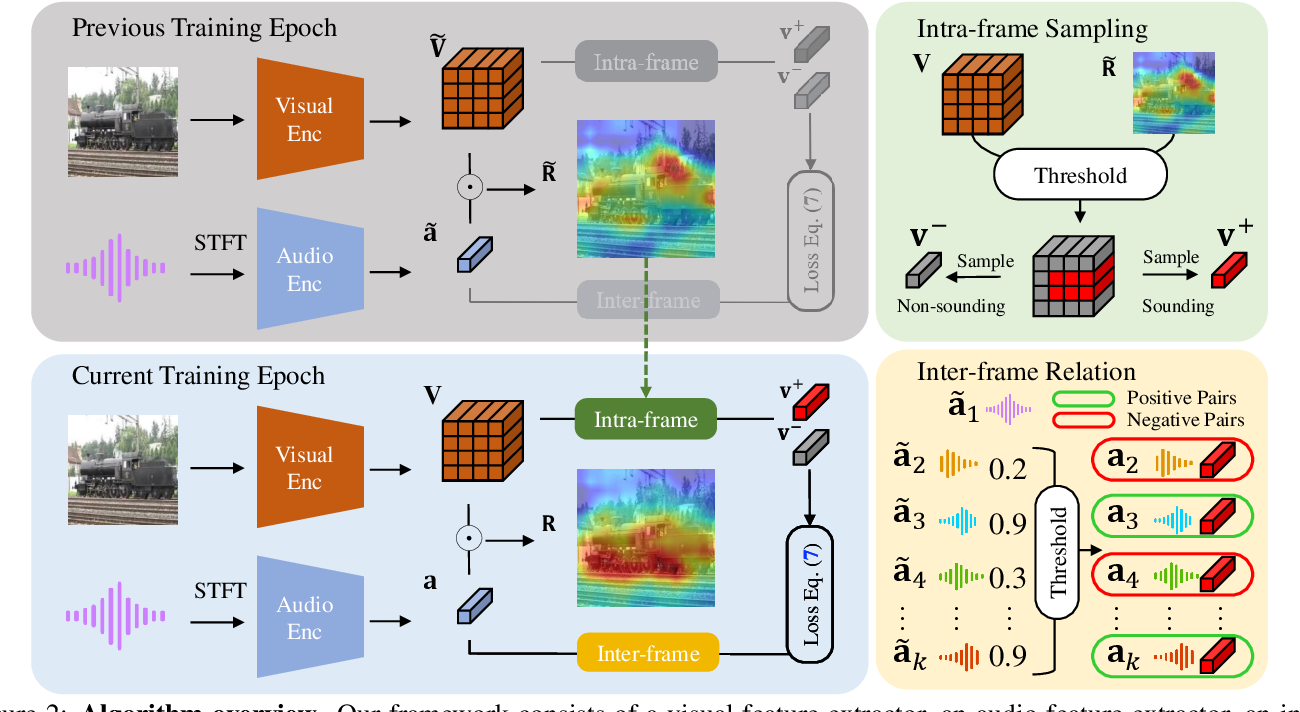 Figure 3 for Unsupervised Sound Localization via Iterative Contrastive Learning