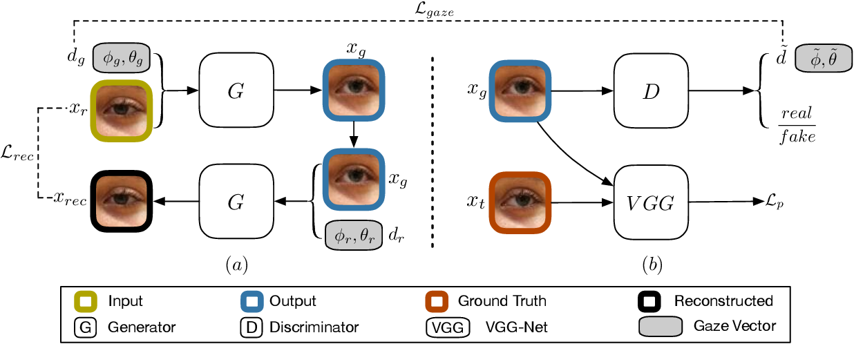 Figure 3 for Photo-realistic Monocular Gaze Redirection using Generative Adversarial Networks