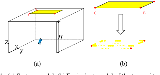 Figure 1 for Non-Point Visible Light Transmitter Localization based on Monocular Camera