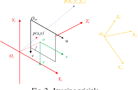 Figure 3 for Non-Point Visible Light Transmitter Localization based on Monocular Camera