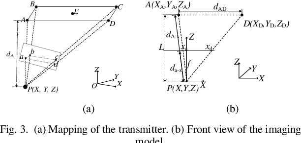 Figure 4 for Non-Point Visible Light Transmitter Localization based on Monocular Camera
