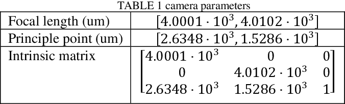 Figure 2 for Non-Point Visible Light Transmitter Localization based on Monocular Camera