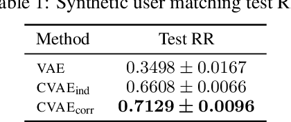Figure 2 for Correlated Variational Auto-Encoders