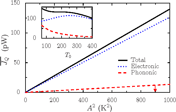 figure 3 from molecular wires acting as quantum heat ratchets     on  jet 3