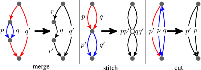 Figure 2 for Path-Invariant Map Networks