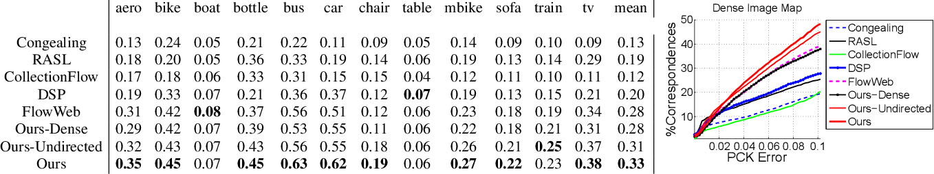 Figure 4 for Path-Invariant Map Networks