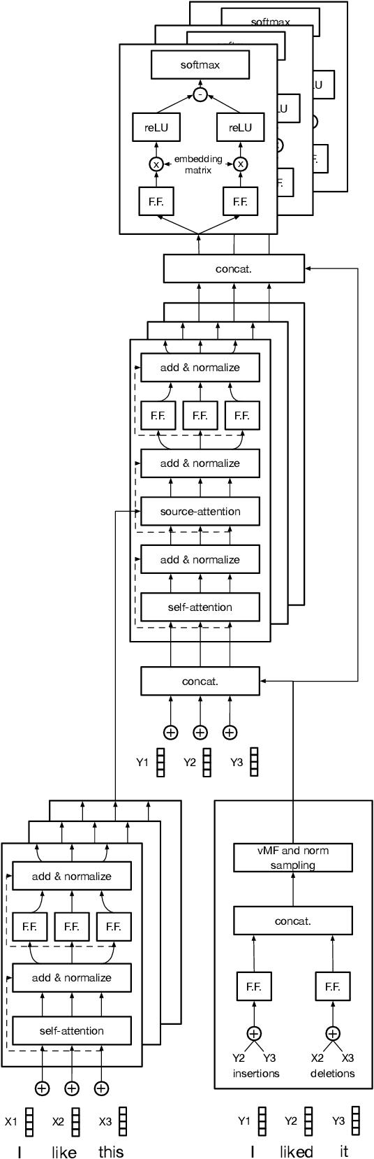 Figure 1 for Fast Cross-domain Data Augmentation through Neural Sentence Editing