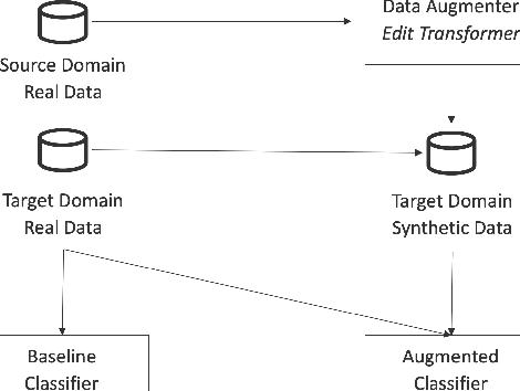 Figure 3 for Fast Cross-domain Data Augmentation through Neural Sentence Editing