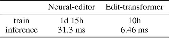 Figure 2 for Fast Cross-domain Data Augmentation through Neural Sentence Editing