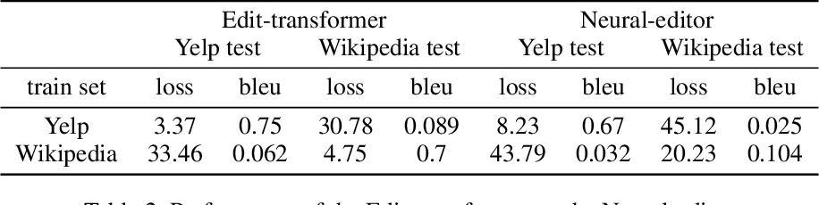 Figure 4 for Fast Cross-domain Data Augmentation through Neural Sentence Editing
