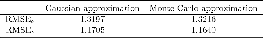 Figure 4 for Decentralized, Adaptive, Look-Ahead Particle Filtering